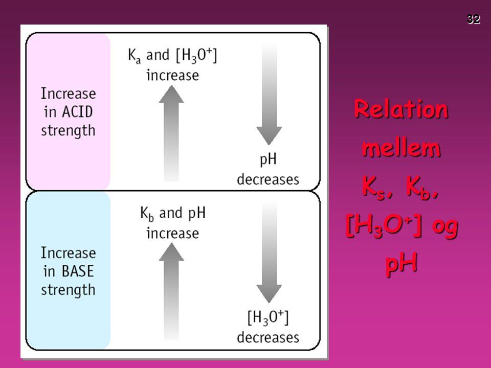 Relation mellem Ks, Kb, [H3O+] og pH